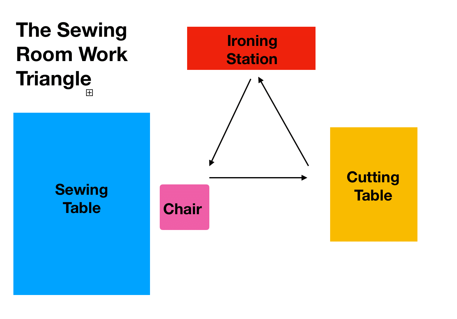 sewing-room-work-triangle