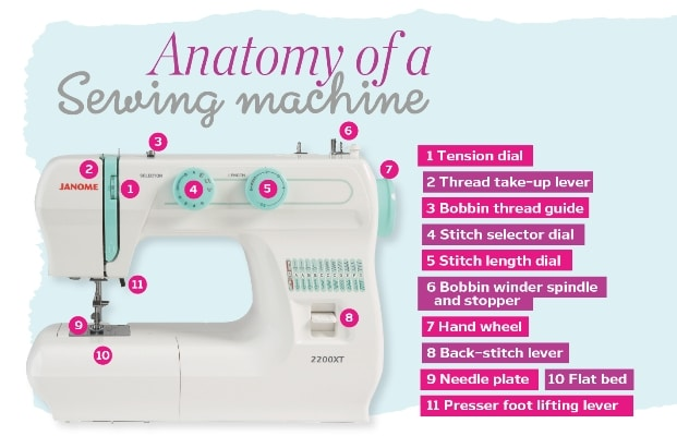 Anatomy-Of-A-Sewing-Machine-SewMag